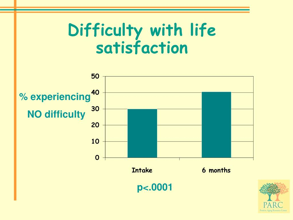 Difficulty with life satisfaction