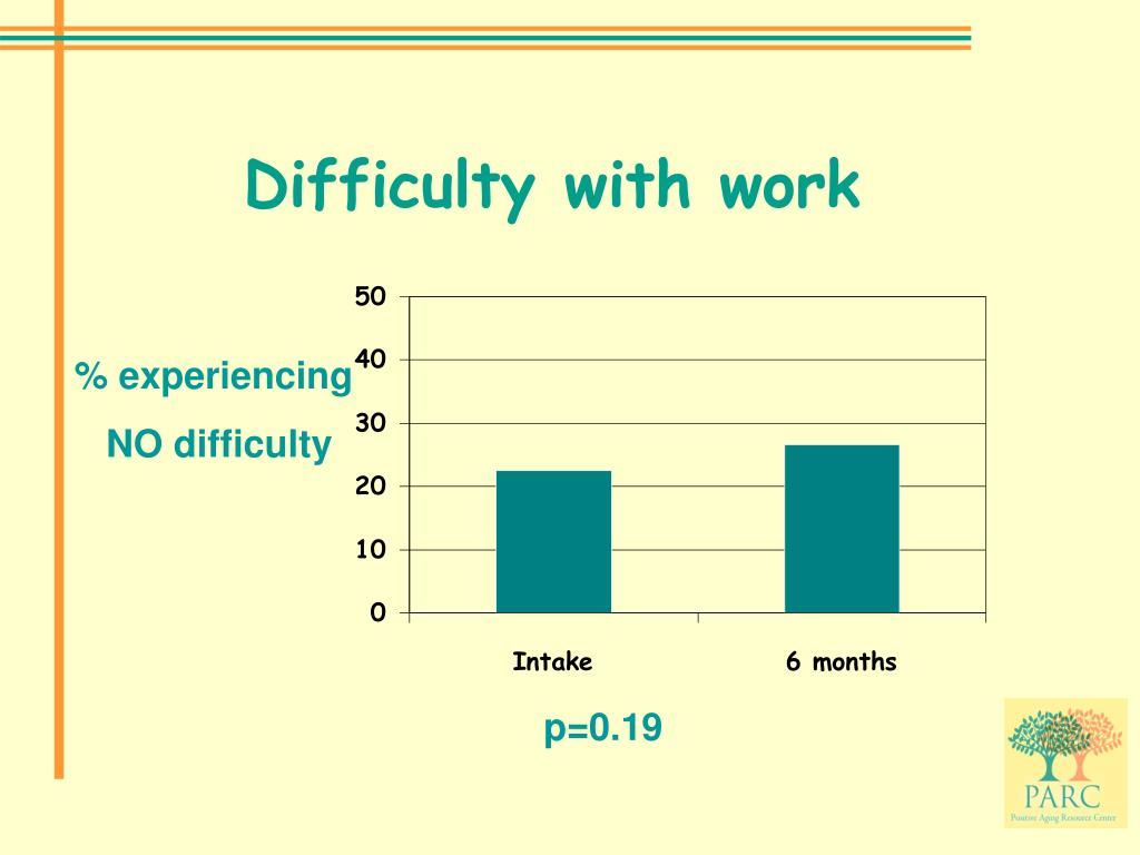 Difficulty with work