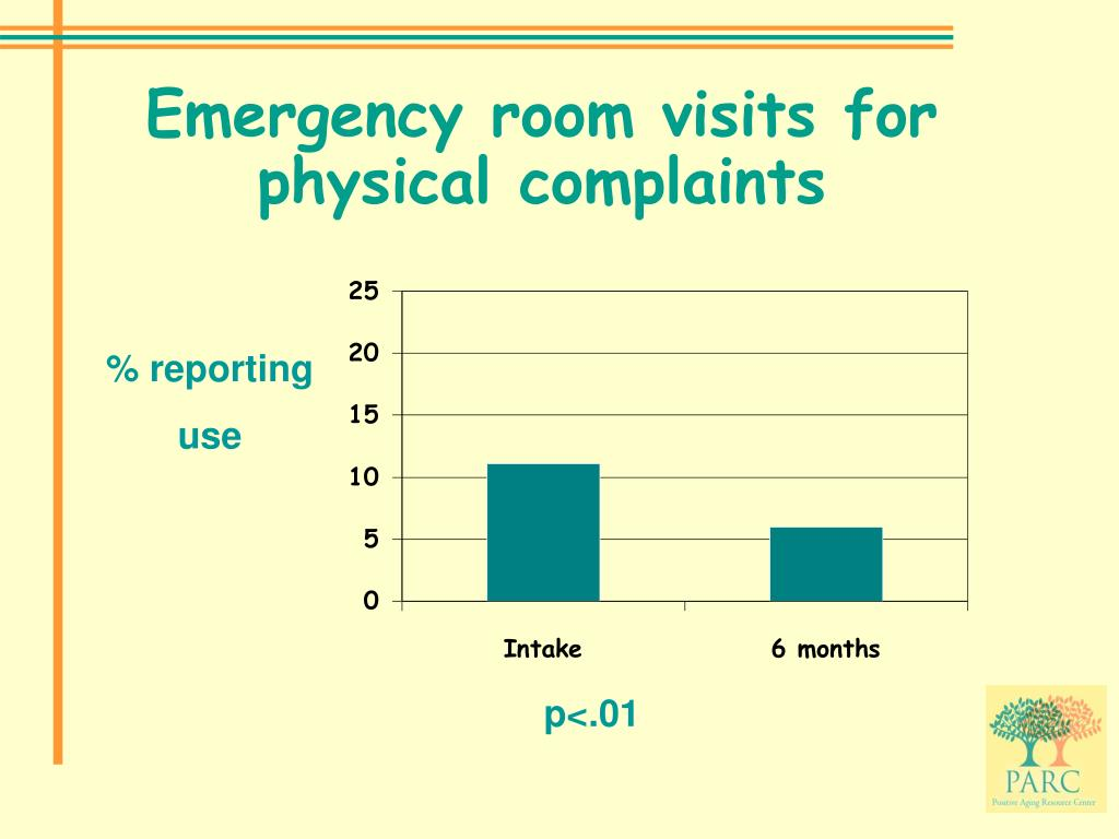 Emergency room visits for physical complaints