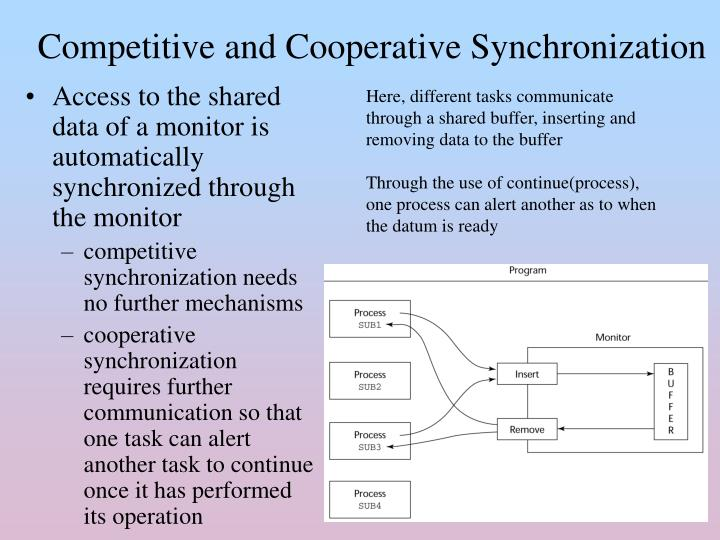 Competitive and Cooperative Synchronization