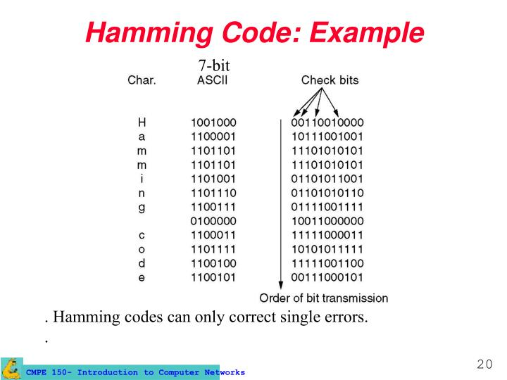 Hamming Code: Example