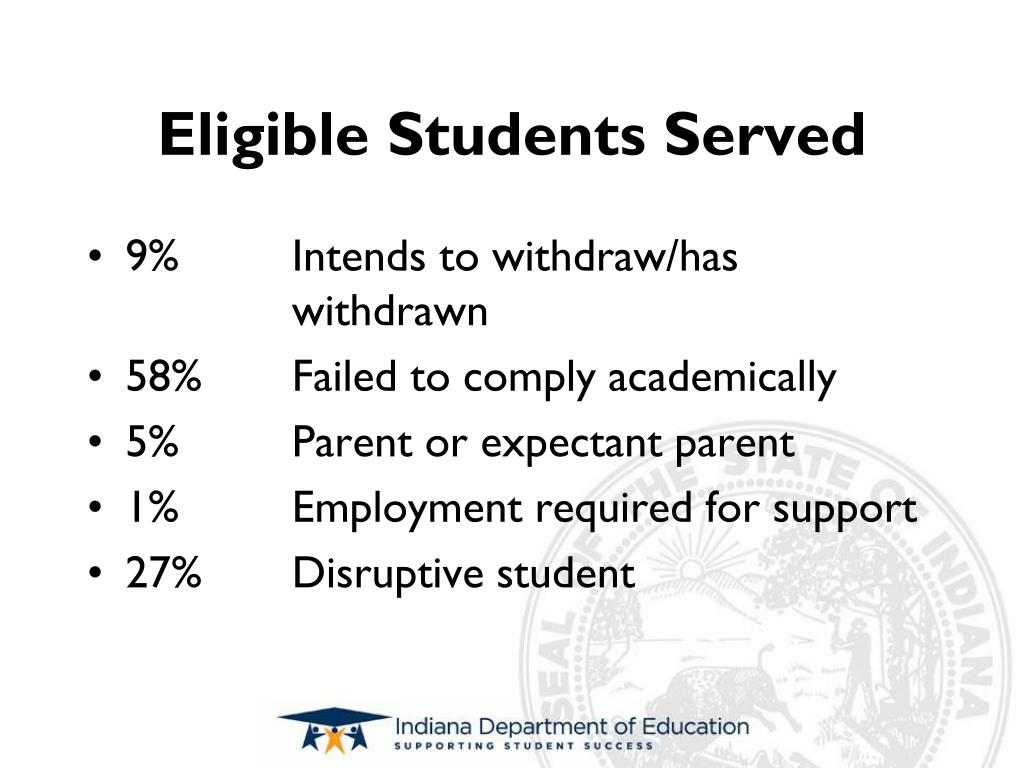 Eligible Students Served