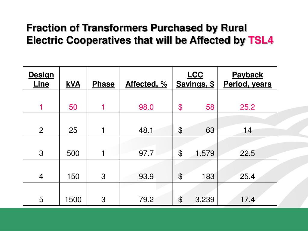 Fraction of Transformers Purchased by Rural Electric Cooperatives that will be Affected by