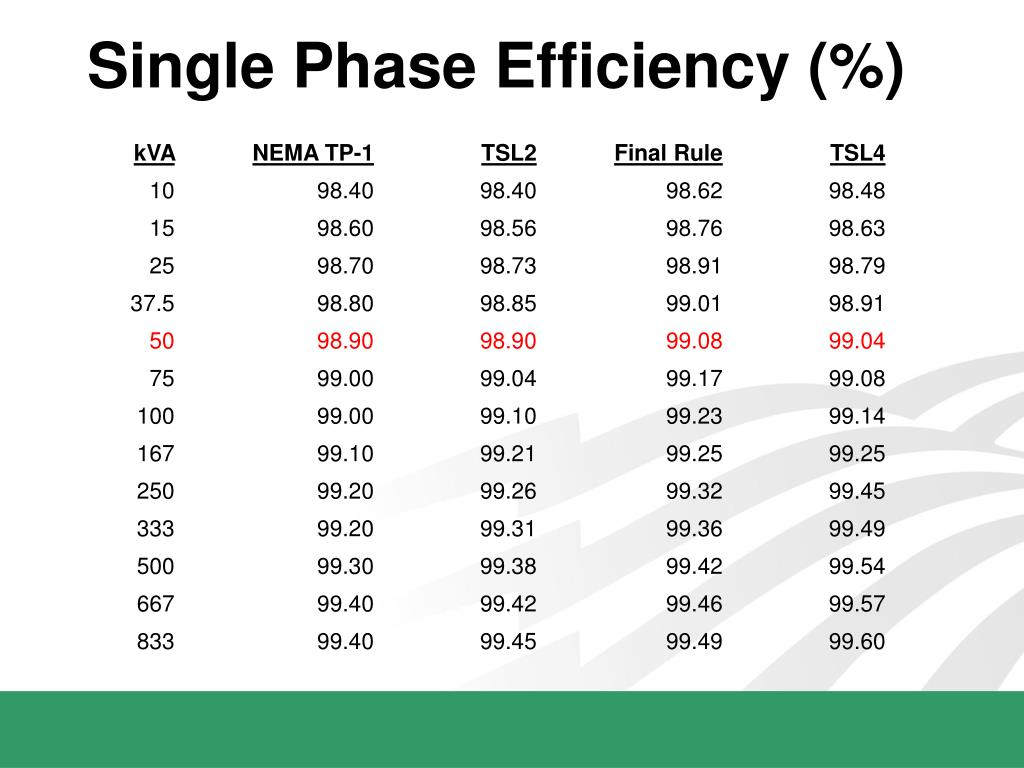 Single Phase Efficiency (%)