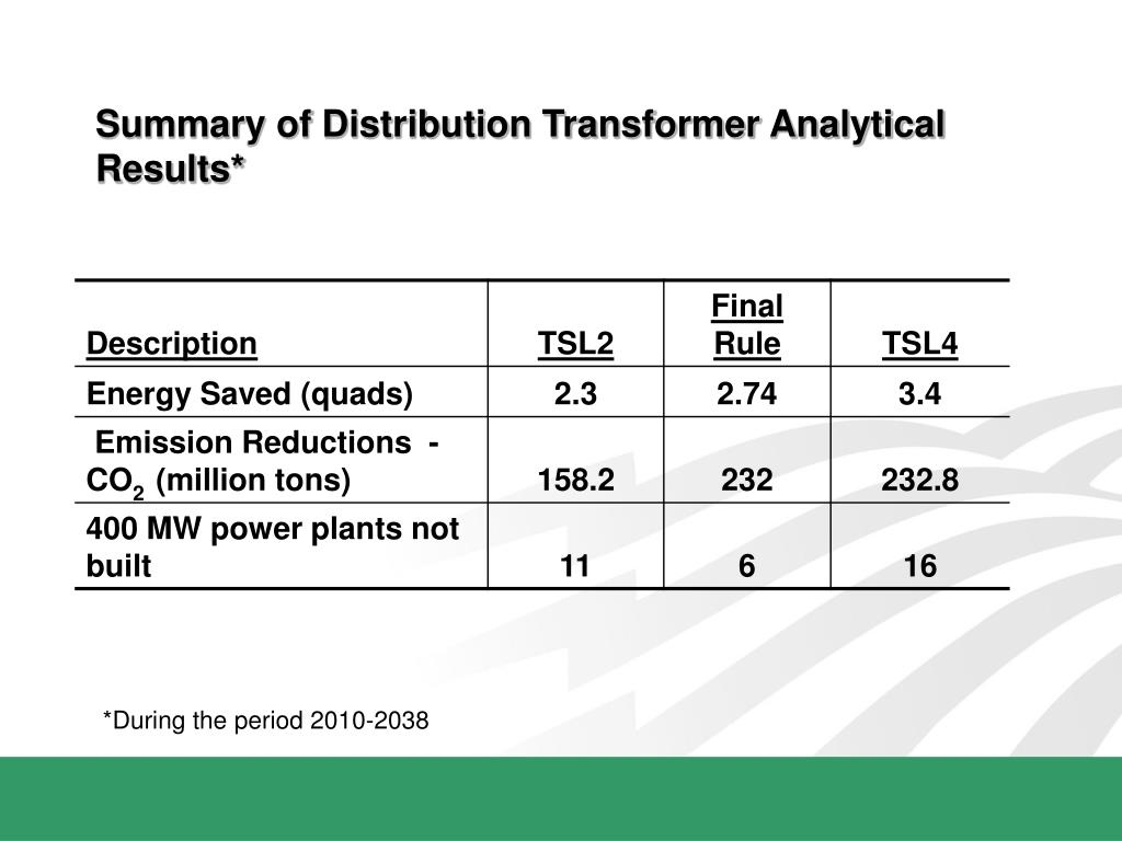 Summary of Distribution Transformer Analytical Results*