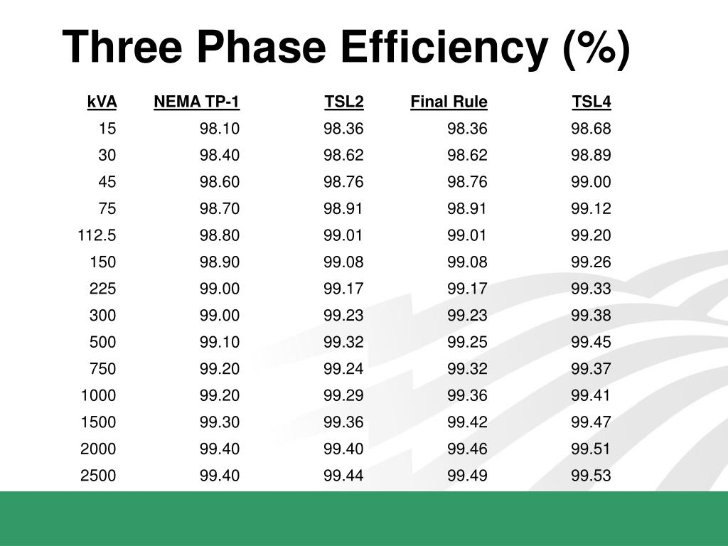 Three Phase Efficiency (%)