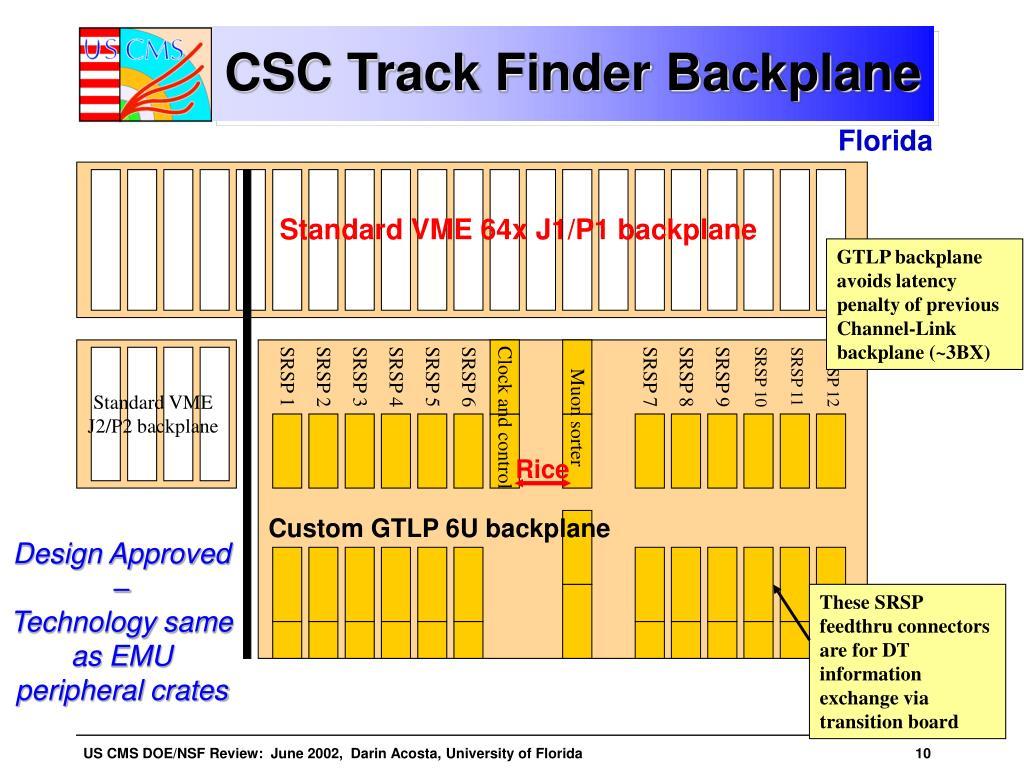 CSC Track Finder Backplane