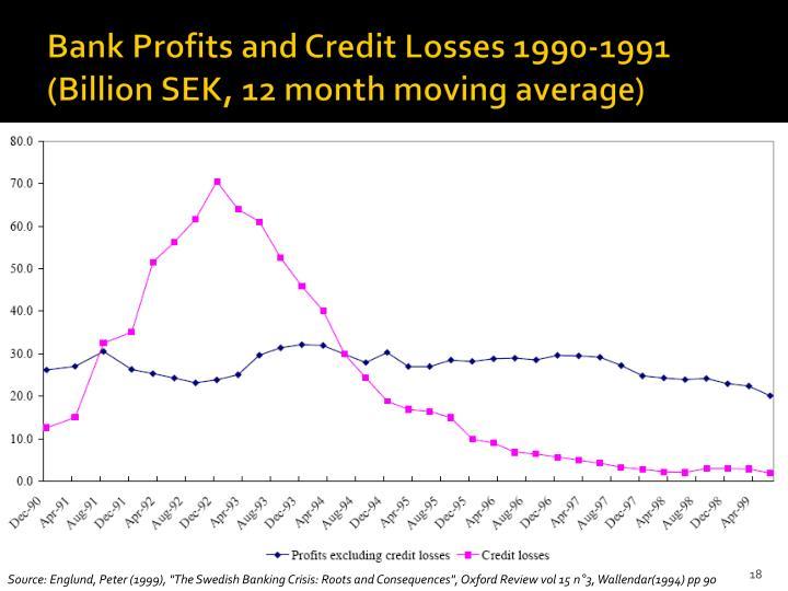 Bank Profits and Credit Losses 1990-1991 (Billion SEK, 12 month moving average)