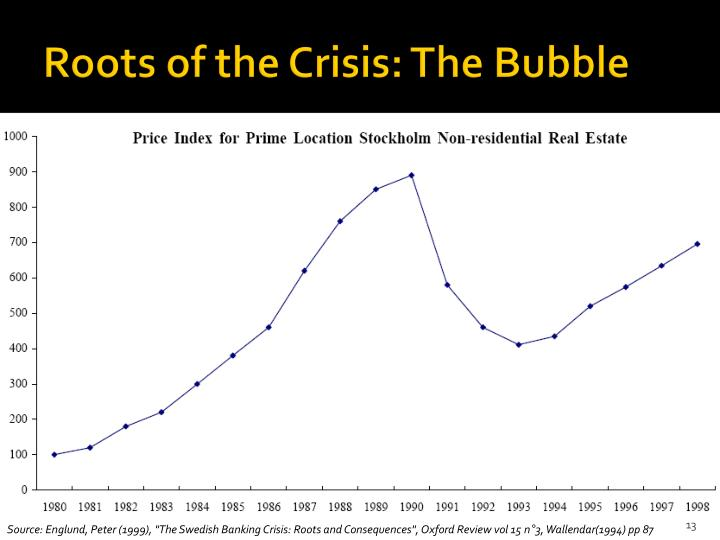 Roots of the Crisis: The Bubble