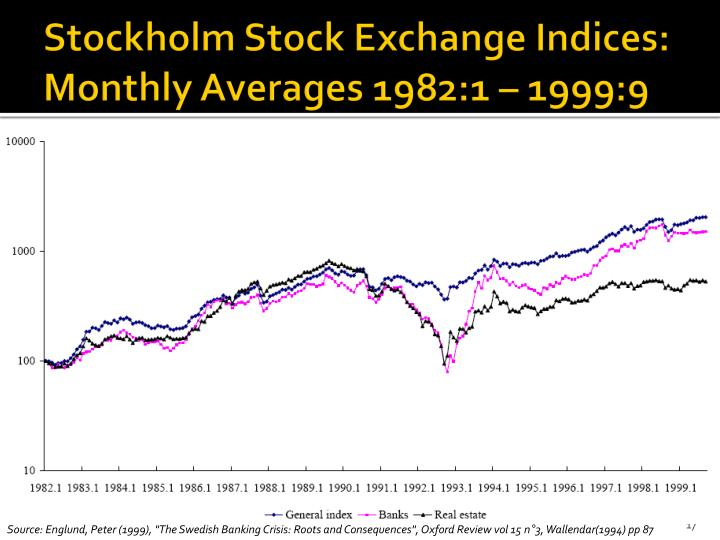 Stockholm Stock Exchange Indices: Monthly Averages 1982:1 – 1999:9