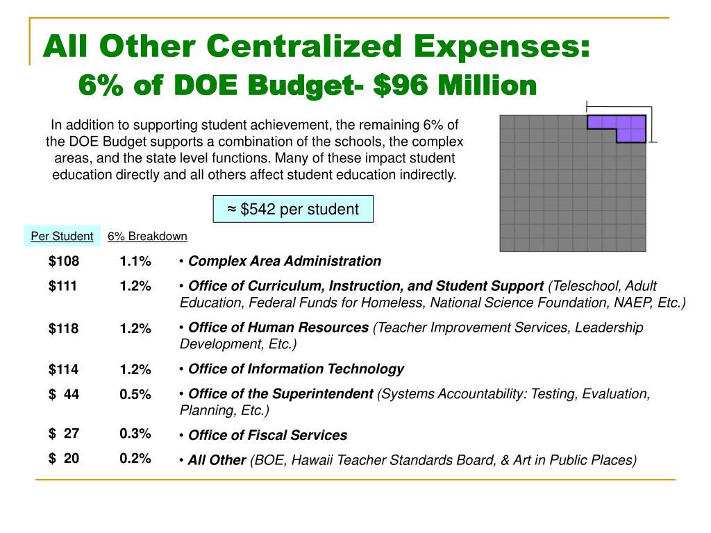 All Other Centralized Expenses: