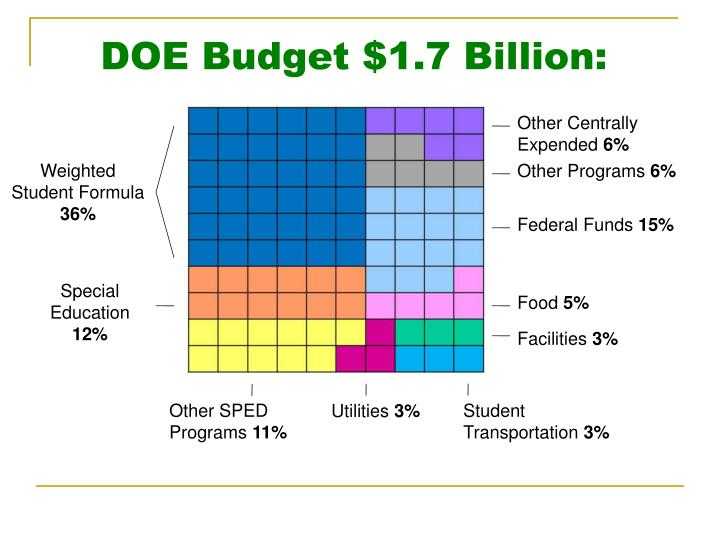 Doe budget 1 7 billion