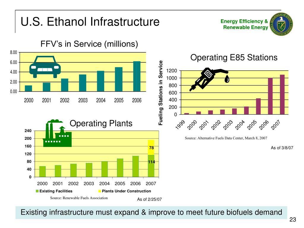 U.S. Ethanol Infrastructure