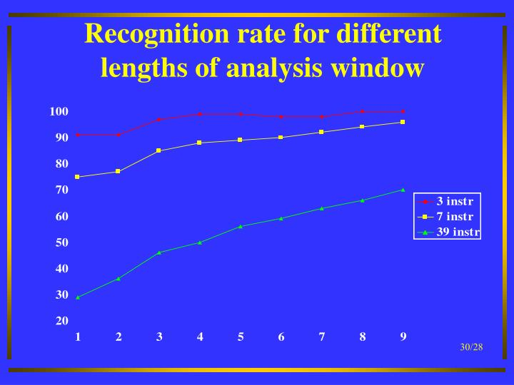 Recognition rate for different lengths of analysis window