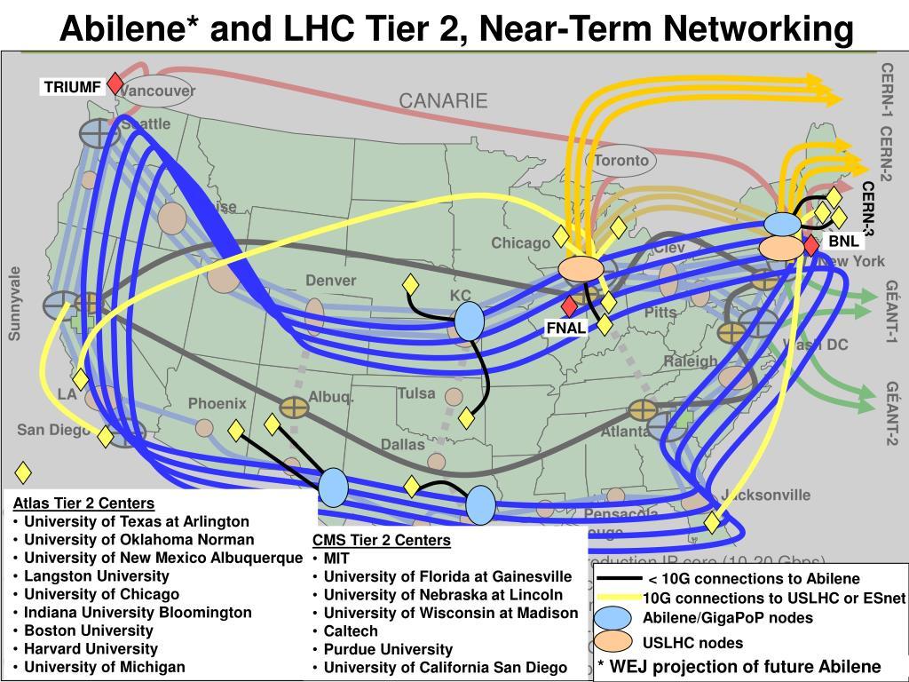 Abilene* and LHC Tier 2, Near-Term Networking