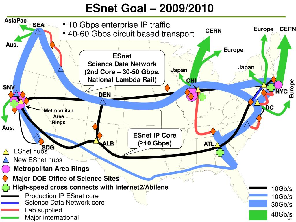 ESnet Goal – 2009/2010
