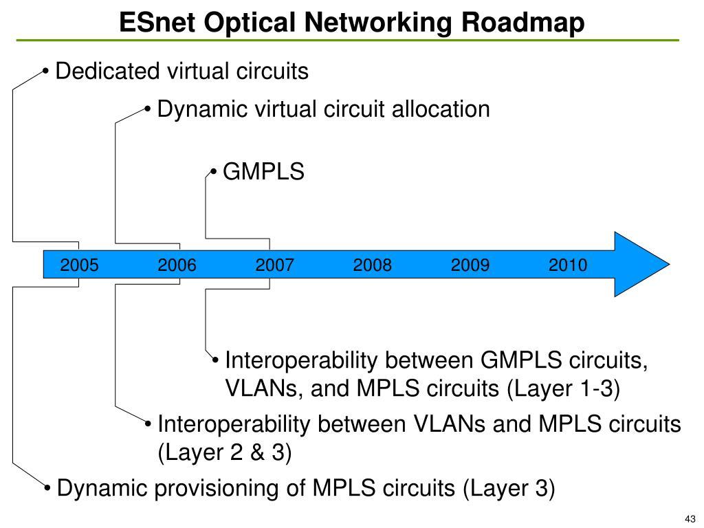 ESnet Optical Networking Roadmap