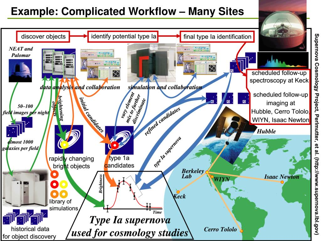 Example: Complicated Workflow – Many Sites