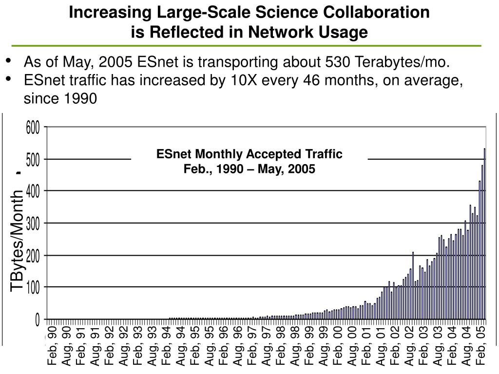 Increasing Large-Scale Science Collaboration