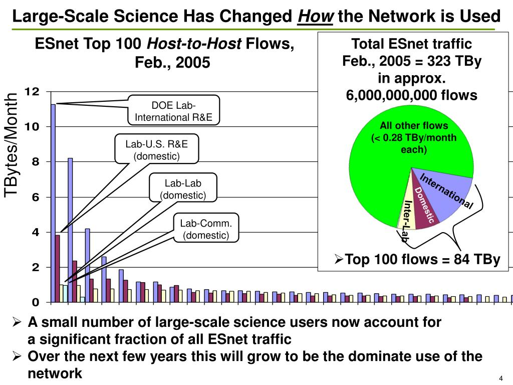 Large-Scale Science Has Changed
