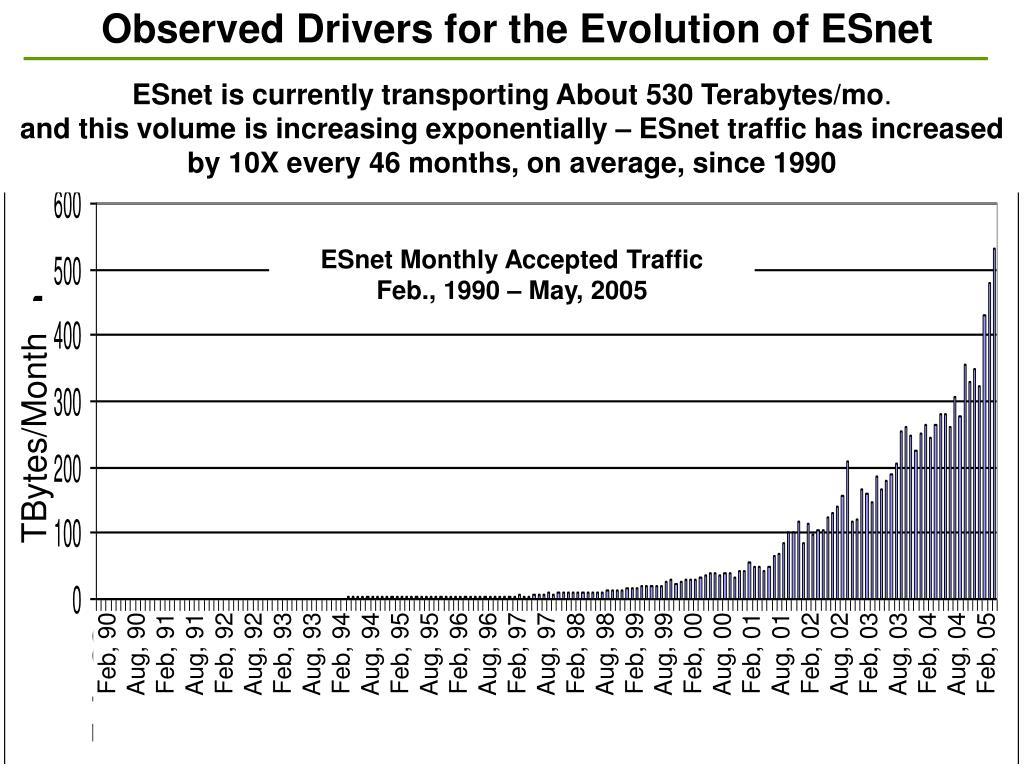 Observed Drivers for the Evolution of ESnet