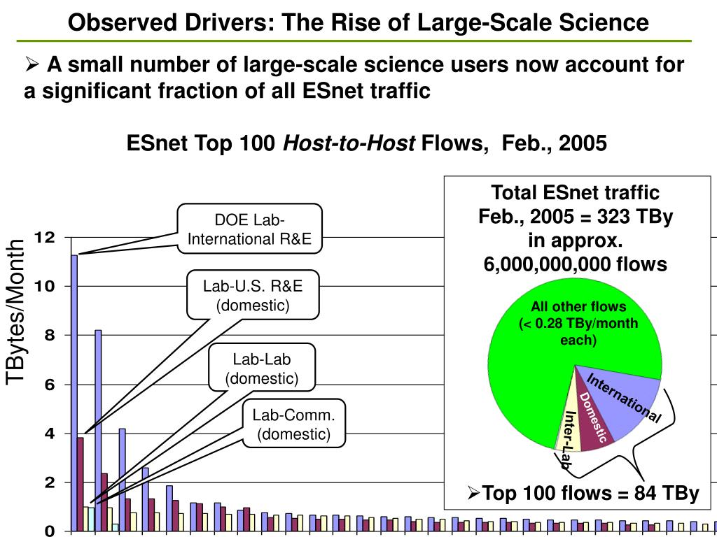 Observed Drivers: The Rise of Large-Scale Science