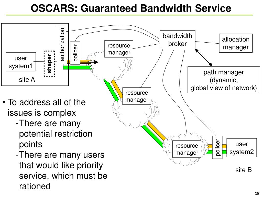 OSCARS: Guaranteed Bandwidth Service