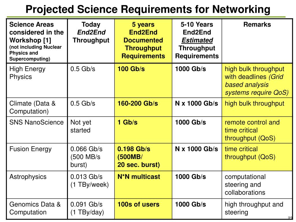 Projected Science Requirements for Networking
