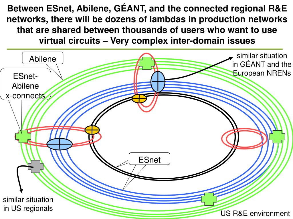 Between ESnet, Abilene, GÉANT, and the connected regional R&E networks, there will be dozens of lambdas in production networks that are shared between thousands of users who want to use virtual circuits – Very complex inter-domain issues