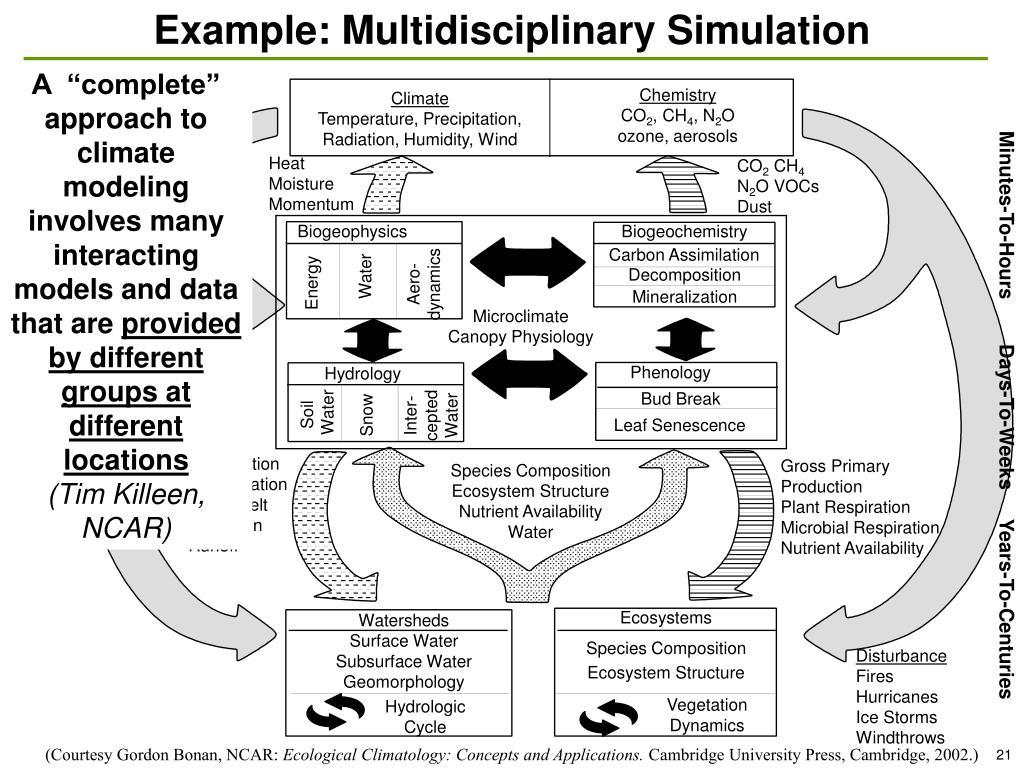 Example: Multidisciplinary Simulation