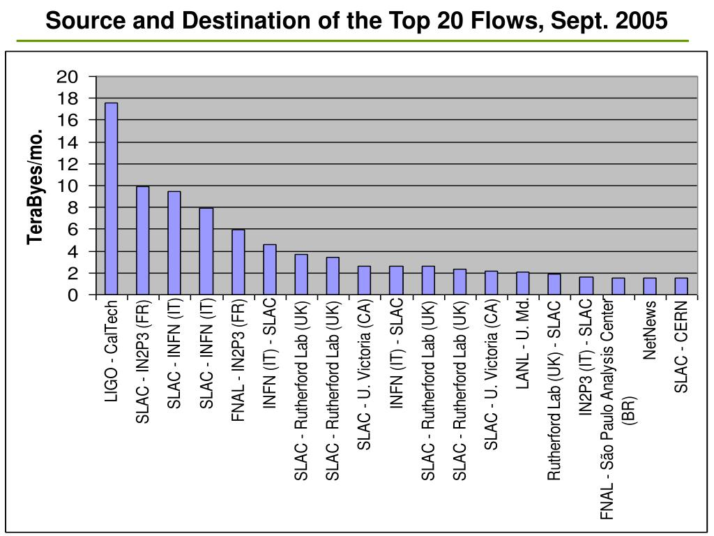 Source and Destination of the Top 20 Flows, Sept. 2005