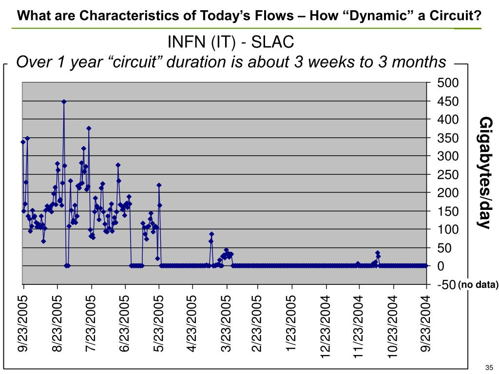"""What are Characteristics of Today's Flows – How """"Dynamic"""" a Circuit?"""