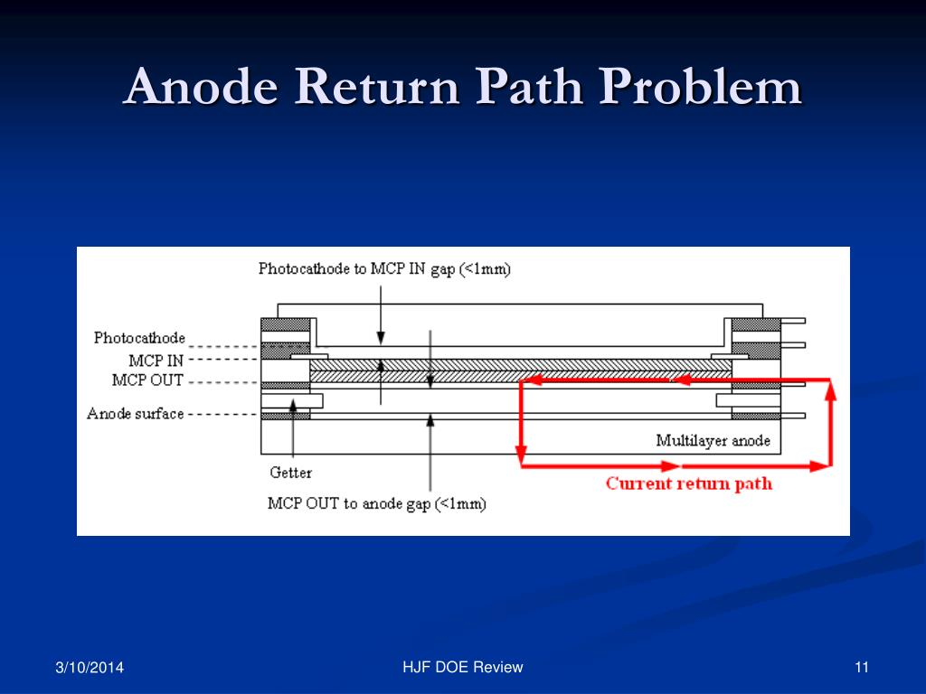 Anode Return Path Problem