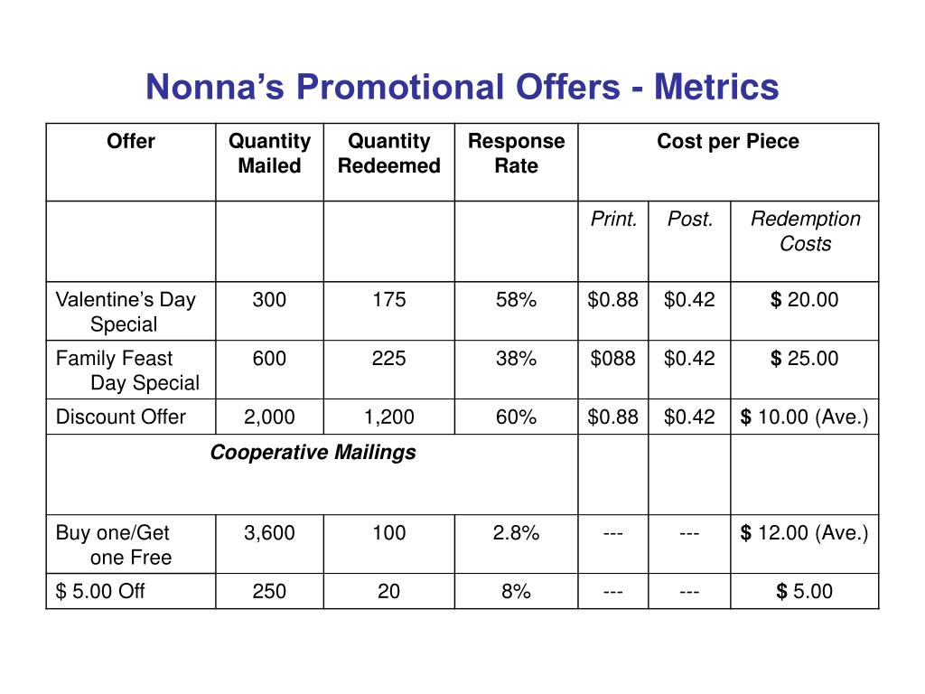 Nonna's Promotional Offers - Metrics