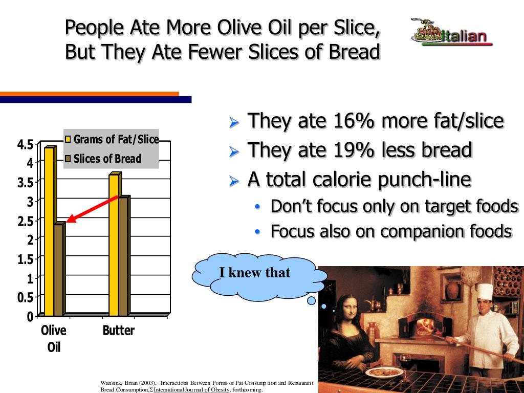 People Ate More Olive Oil per Slice,