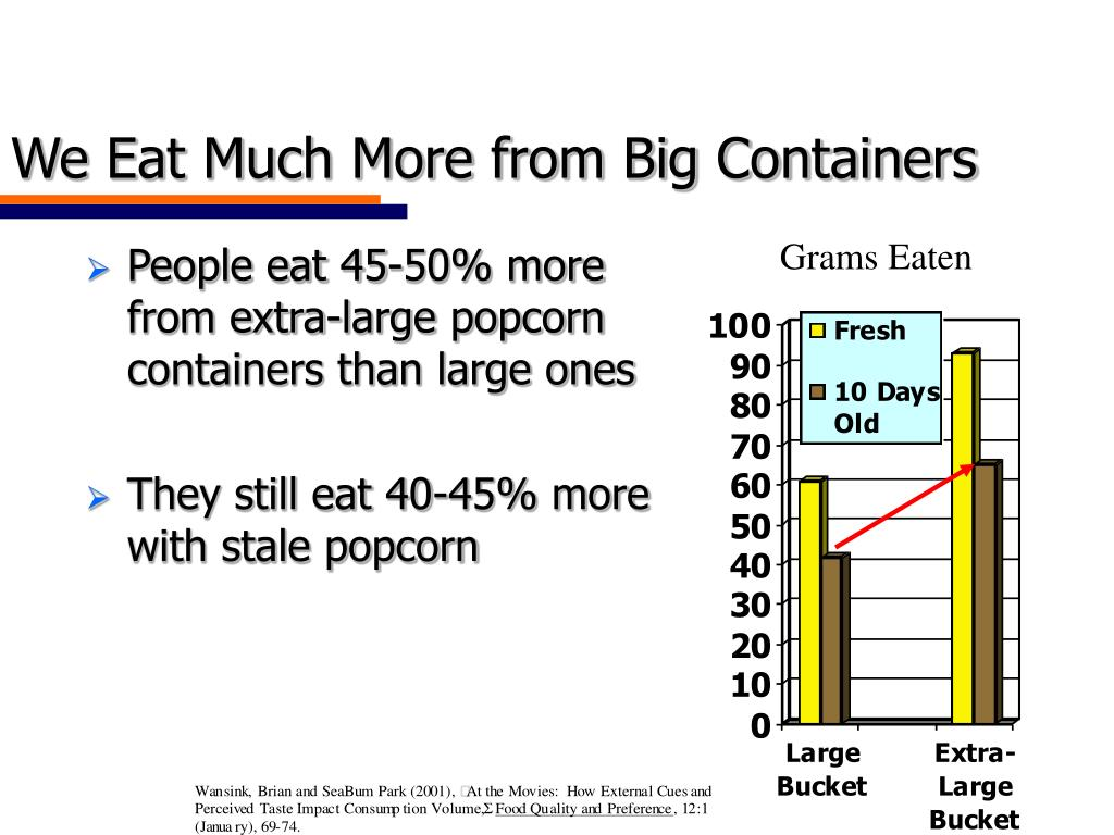 We Eat Much More from Big Containers