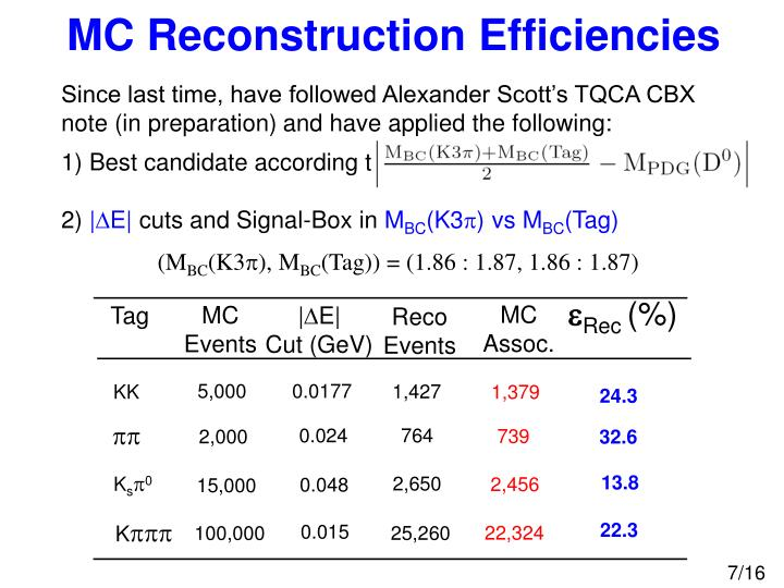 MC Reconstruction Efficiencies