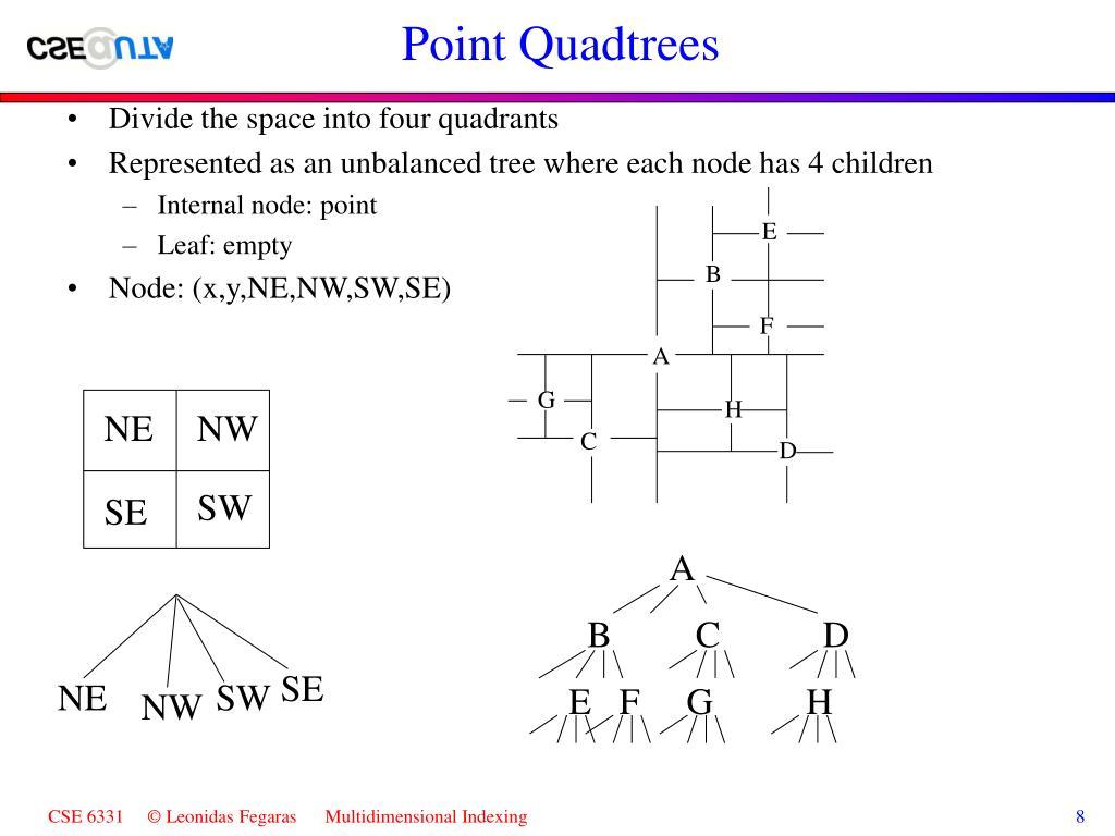Point Quadtrees