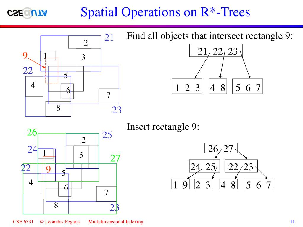 Spatial Operations on R*-Trees