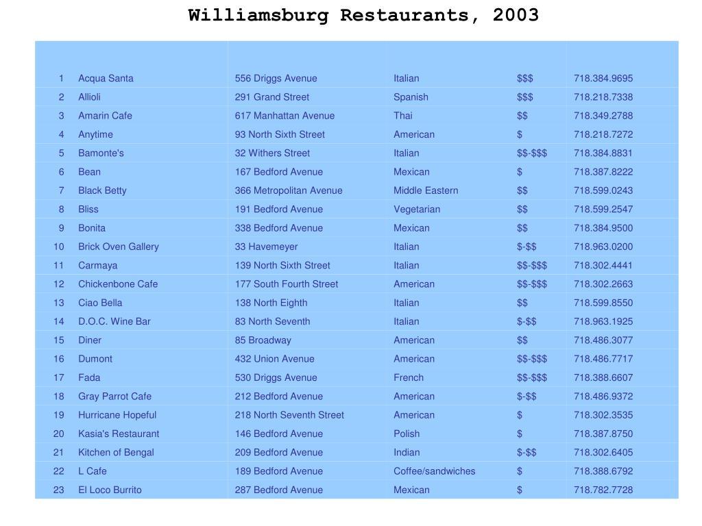 Williamsburg Restaurants, 2003