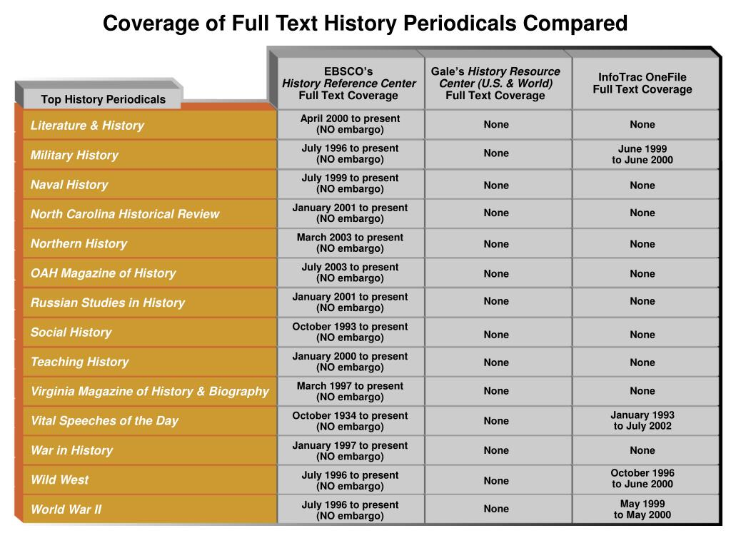 Coverage of Full Text History Periodicals Compared