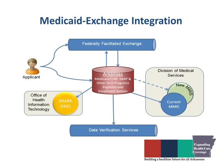 Medicaid-Exchange Integration