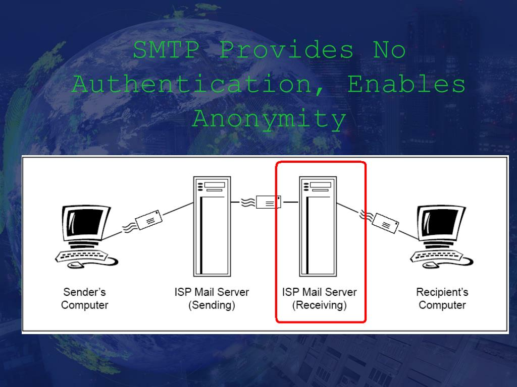 SMTP Provides No Authentication, Enables Anonymity