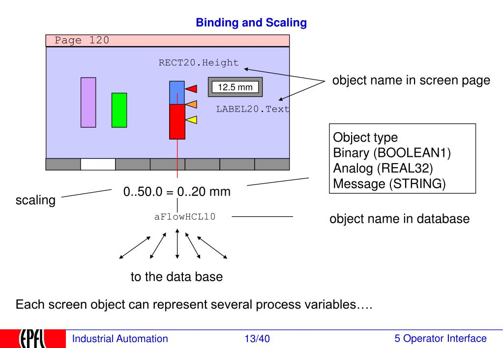 Binding and Scaling
