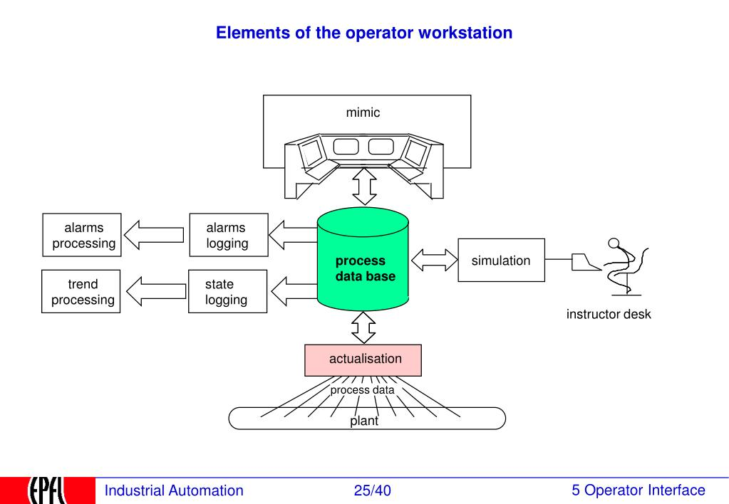 Elements of the operator workstation