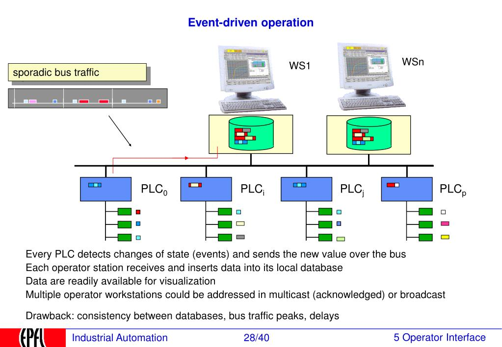 Event-driven operation