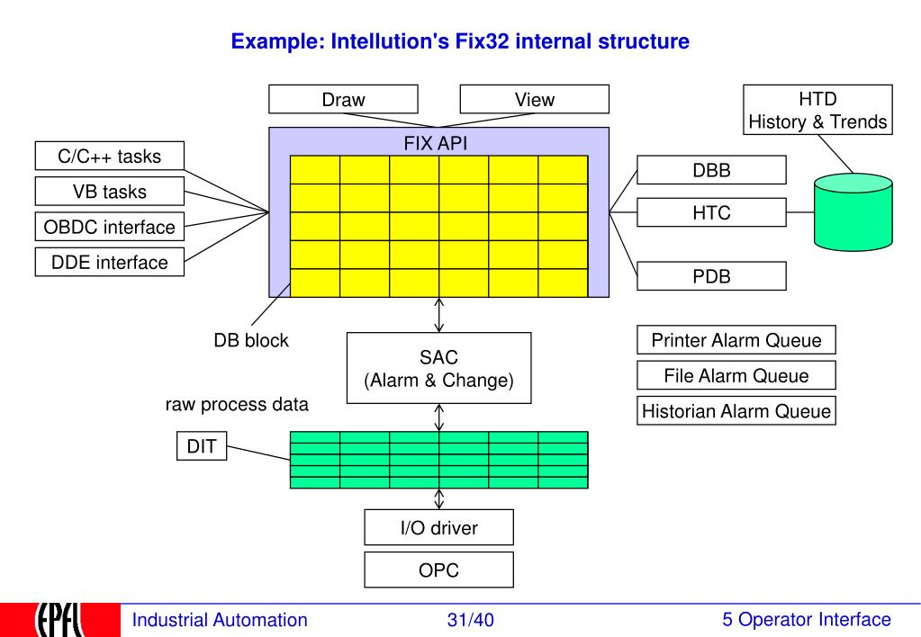 Example: Intellution's Fix32 internal structure