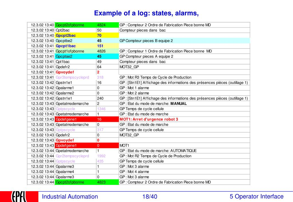 Example of a log: states, alarms,