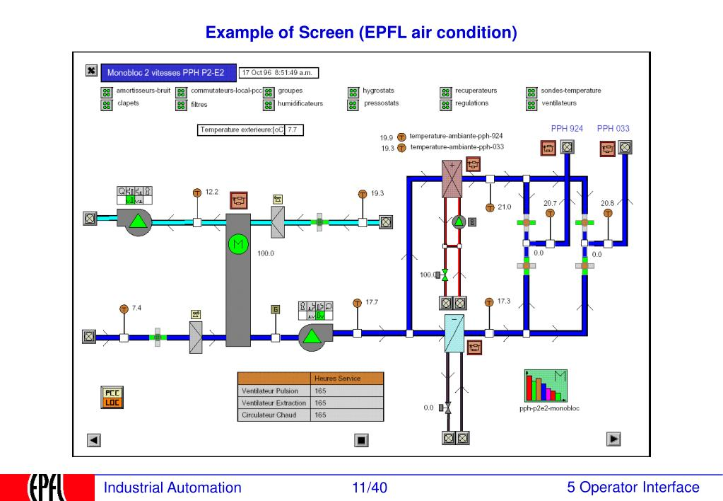 Example of Screen (EPFL air condition)