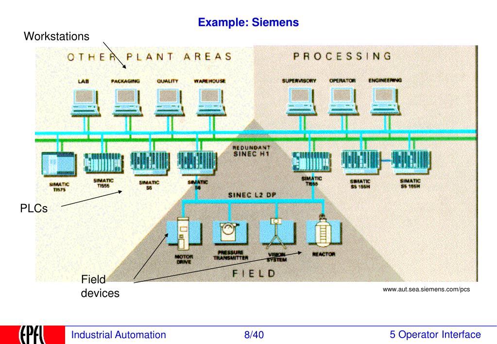 Example: Siemens
